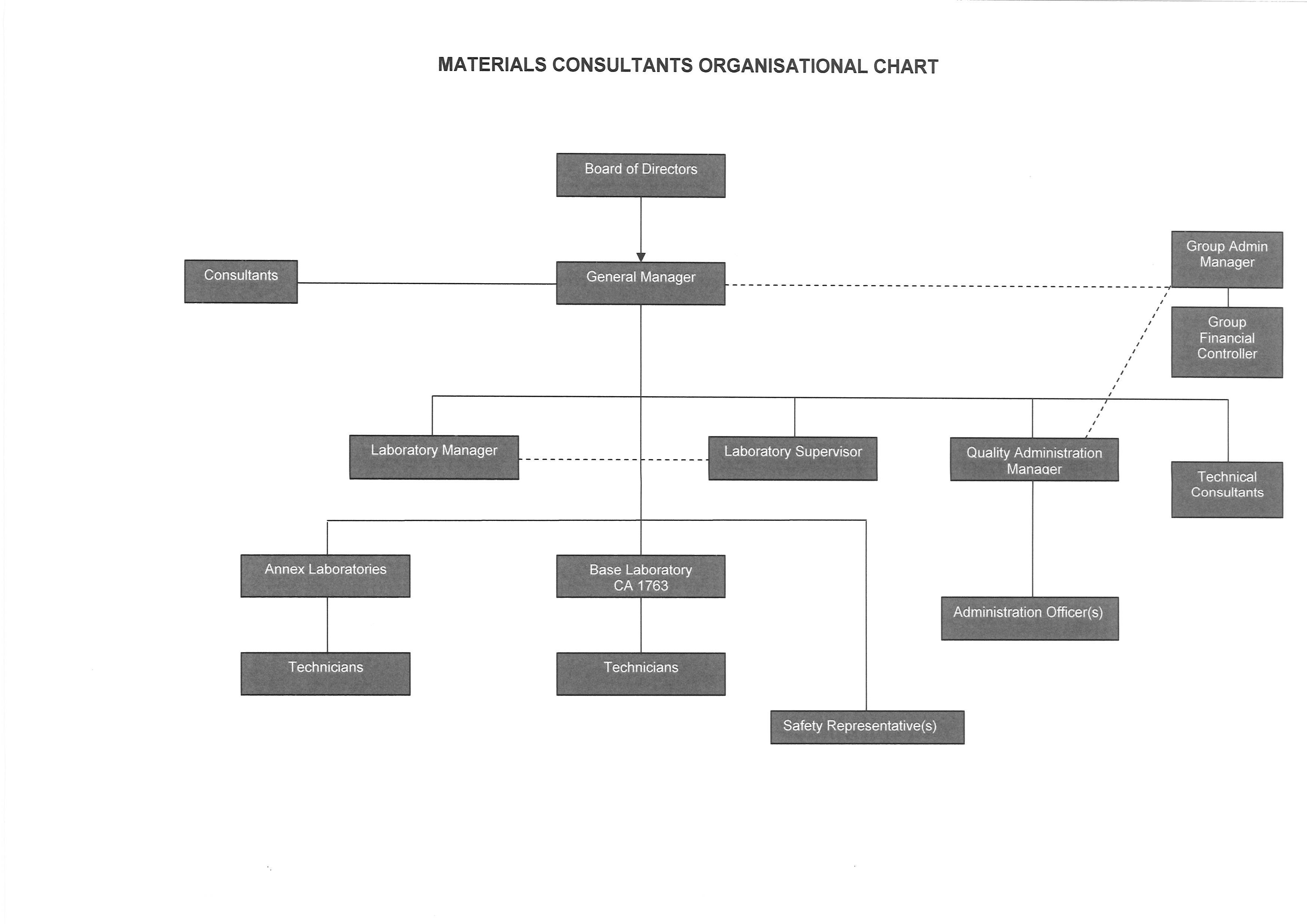 Materials-Organisation-Chart2
